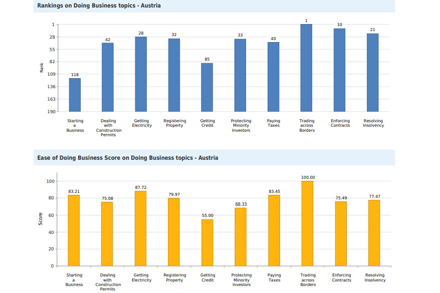 Ease of Doing Business in Austria - Topics<small>© The World Bank Group</small>