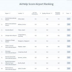 Airport Ranking Top 10<small>© AirHelp Limited</small>