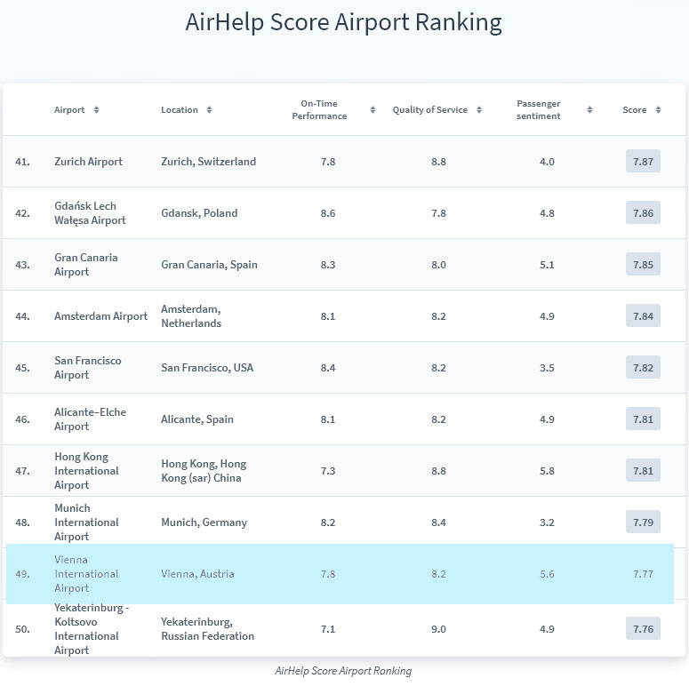 Airport Ranking Top 40-50<small>© AirHelp Limited</small>