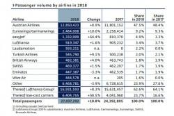 Annual Financial Report 2018 of Flughafen Wien AG<small>© VIA Vienna International Airport</small>