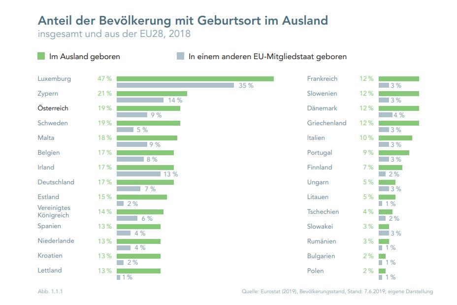Integration Report 2019 - Chart<small>© BMEIA / Expertenrat für Integration /Statistik Austria</small>