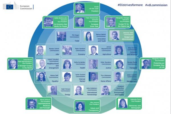 Meet Von der Leyen's 26 European Commissioners.<small>© EC European Commission</small>