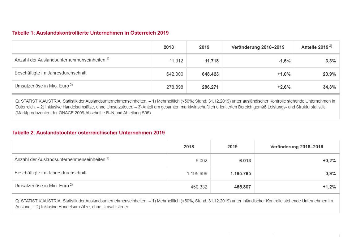 Number of Foreign-Controlled Enterprises in Austria Declines.<small>© Bundesanstalt Statistik Österreich / Screenshot</small>