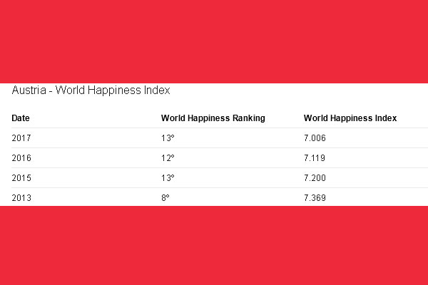 World happiness report austria 12th happiest country in the world in this years world happiness report published annually by the united nations sustainable development solutions network austria comes in 12th place freerunsca Choice Image